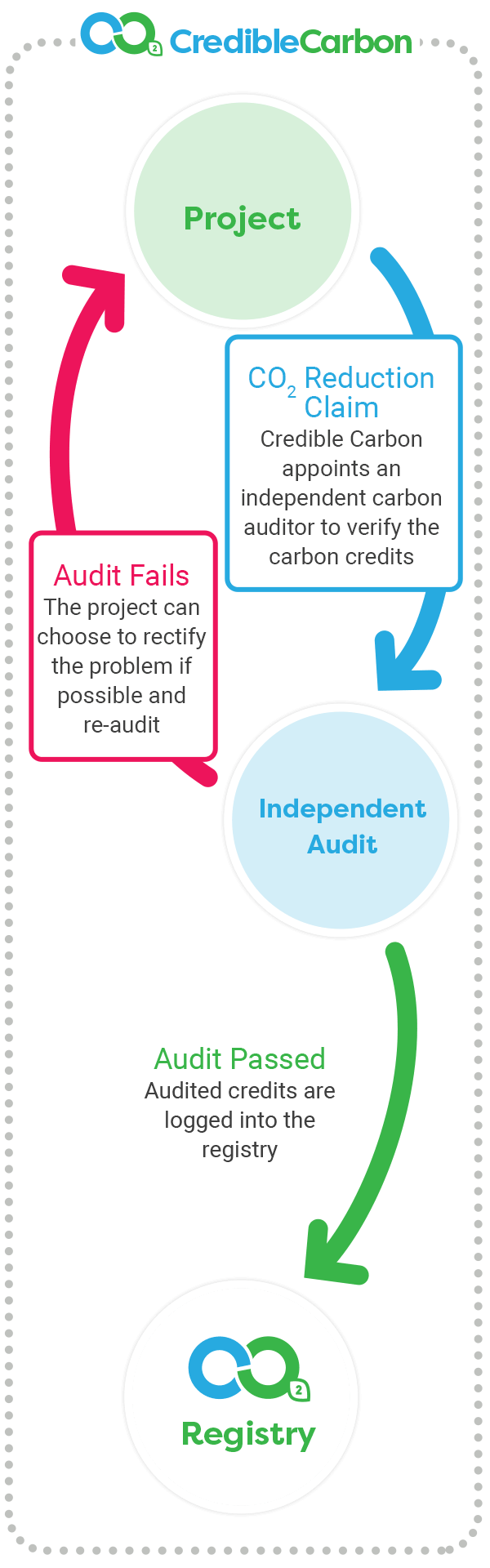 The Credible Carbon Overview Process
